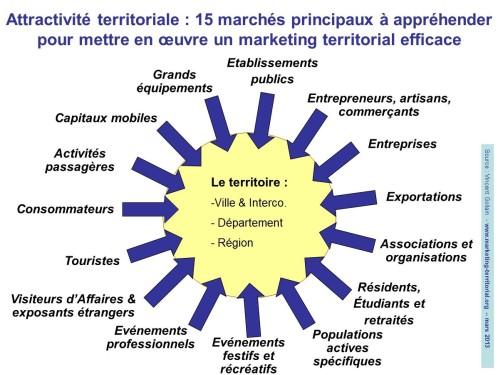 Les 15 marchés principaux à appréhender pour mettre en oeuvre un marketing territorial efficace